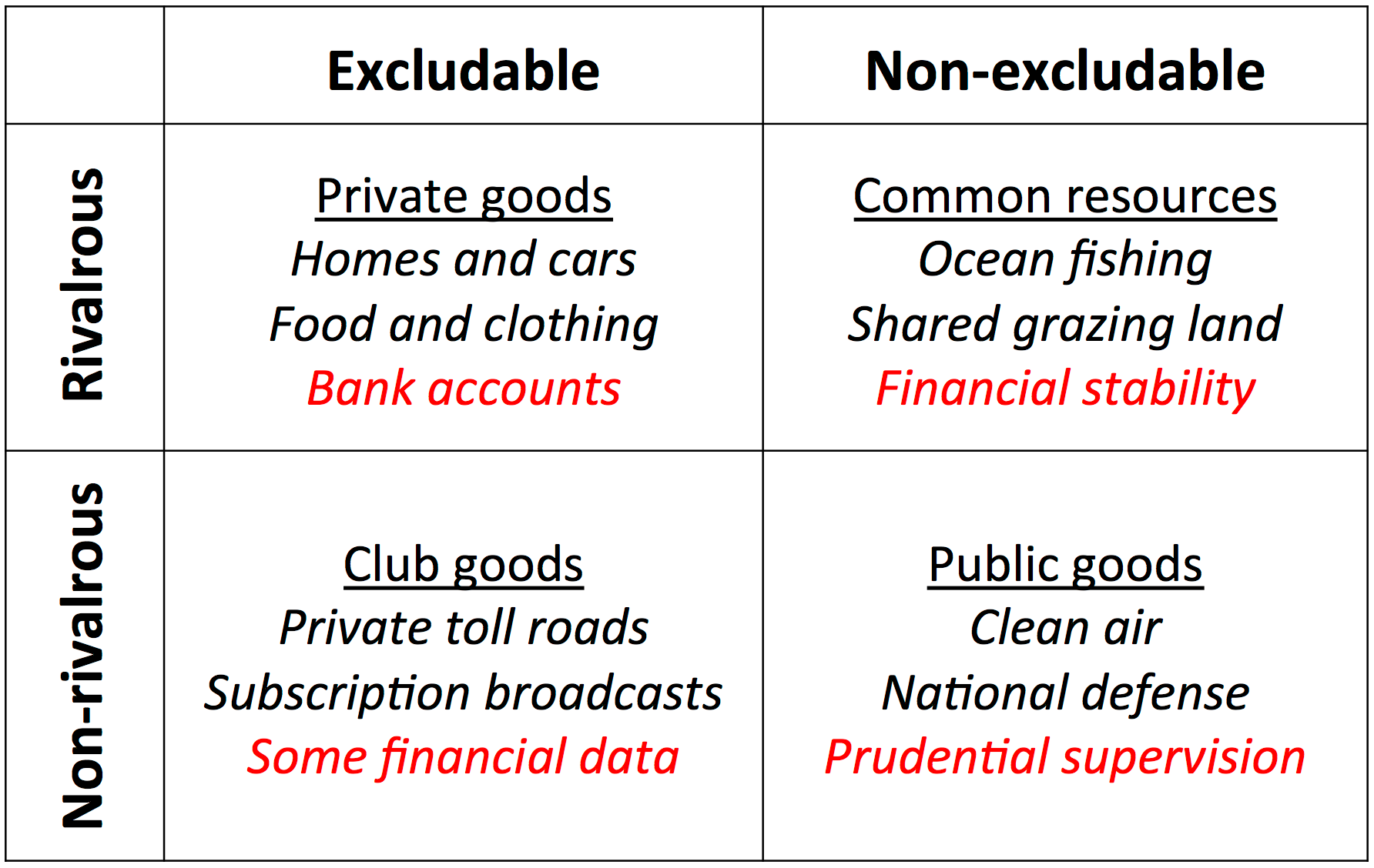Source: Authors; inspired by Table 18.1, Tyler Cowen and Alex Tabarrok in  Modern Principles of Economics , and by the  definition matrix  in Wikipedia.