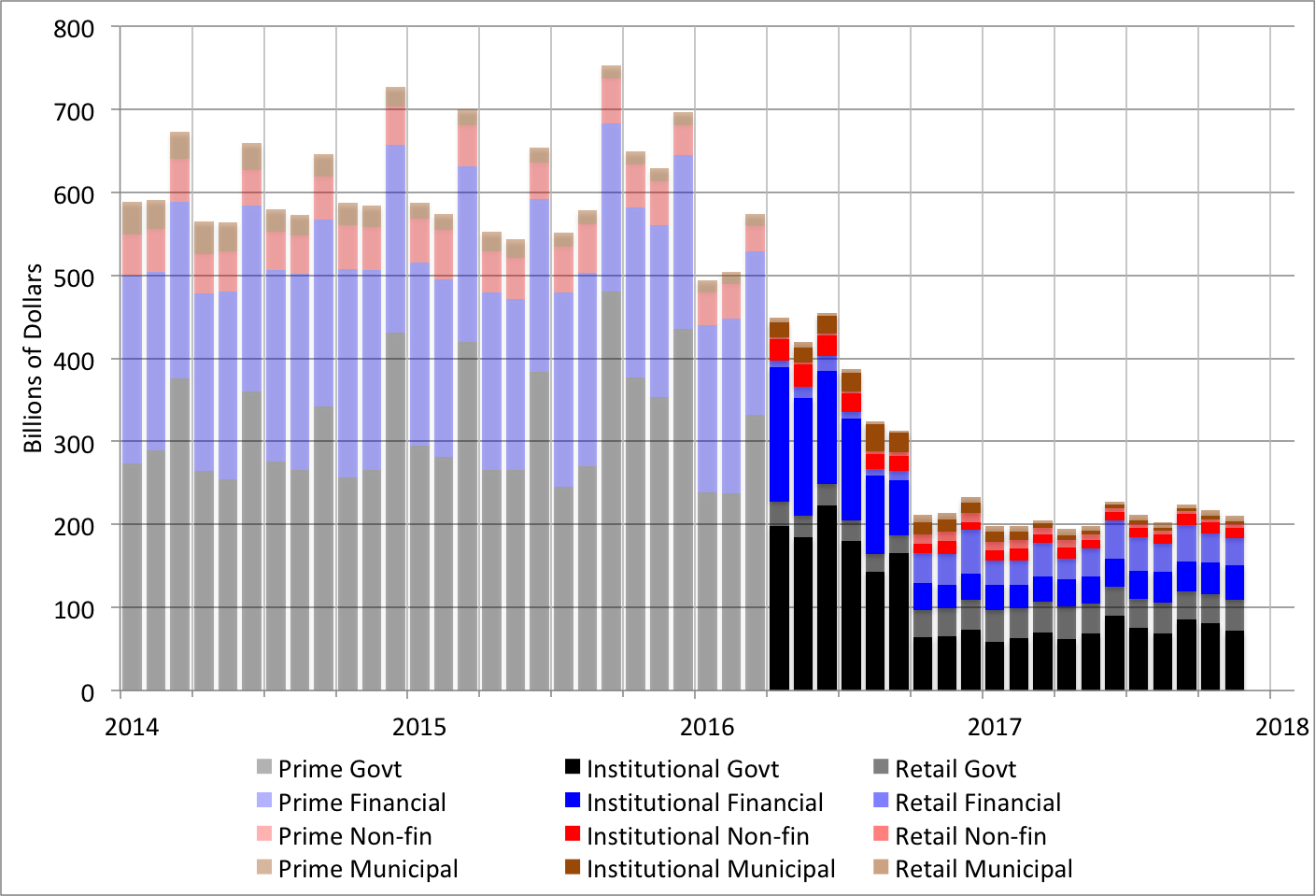 Note: The decomposition of prime funds into institutional and retail funds is available as of April 2016. Source: Treasury Office of Financial Research  U.S. Money Market Fund Monitor .