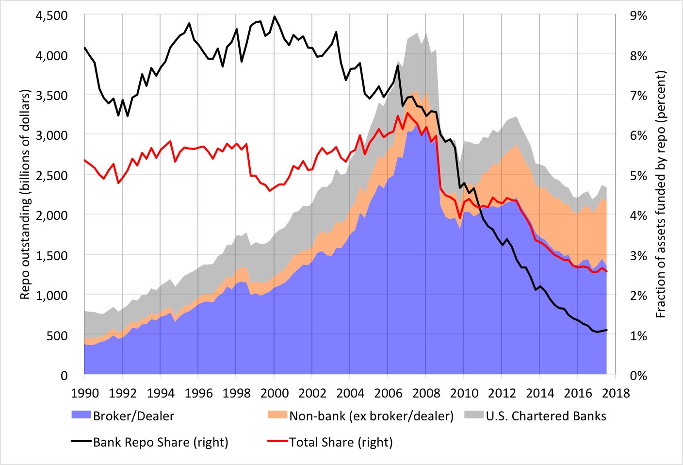 """Notes: We have removed the monetary authority (Fed) itself from these numbers. We included foreign bank branches in the """"Non-bank"""" category. Source: Financial Accounts of the United States, z.1; Tables L.108, L.111, L.112, and L.130."""