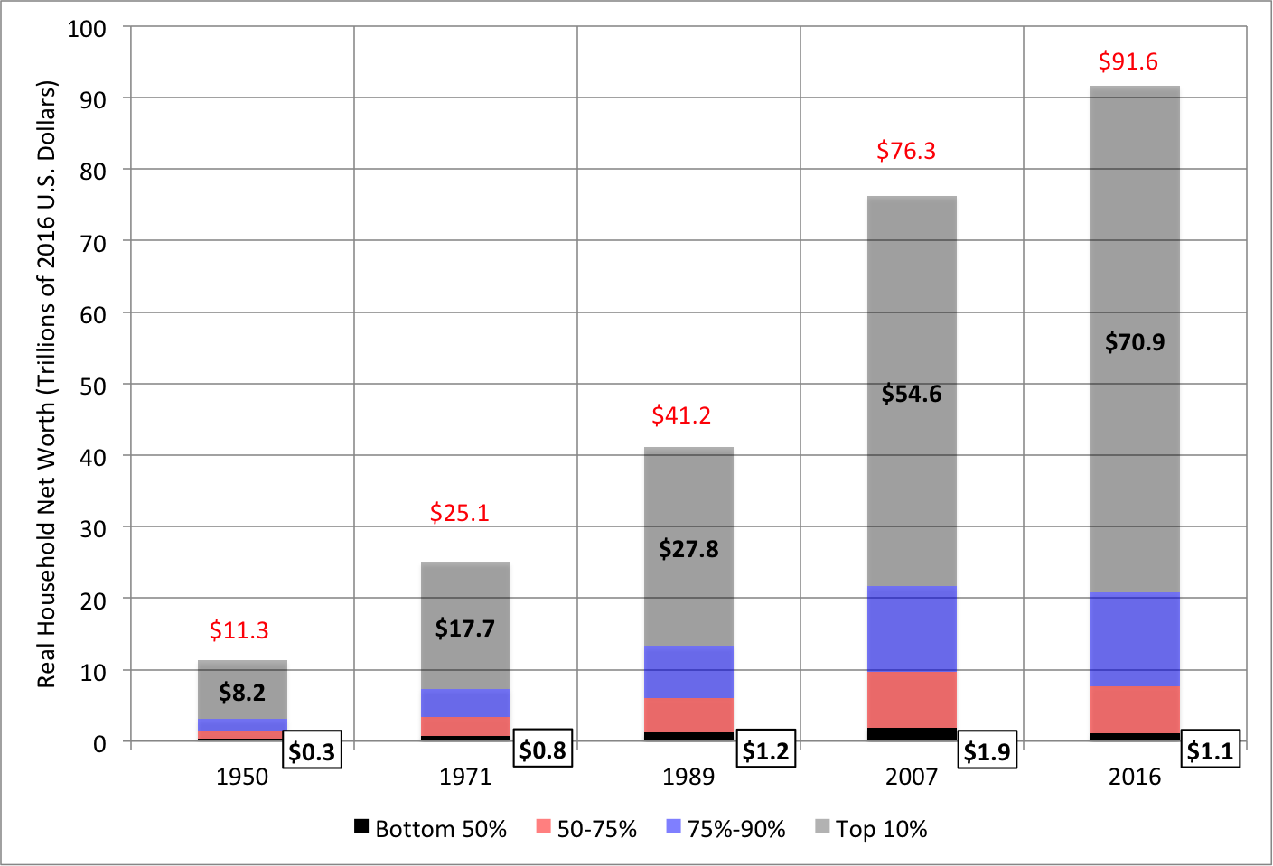 Note: Each bar (as well as its red data label) shows the aggregate net worth of households and nonprofits in trillions of 2016 U.S. dollars, using the end-year CPI as the deflator. The KSS wealth shares are used to decompose the ownership by wealth group, with the holdings of the bottom 50% shown in black, as well as in the rectangles. Those of the top 10% are shown by the gray-shaded regions. Sources: Table 4 of  Kuhn, Schularick and Steins  (including a 2016 update kindly provided by these authors), Financial Accounts of the United States and the Bureau of Labor Statistics.