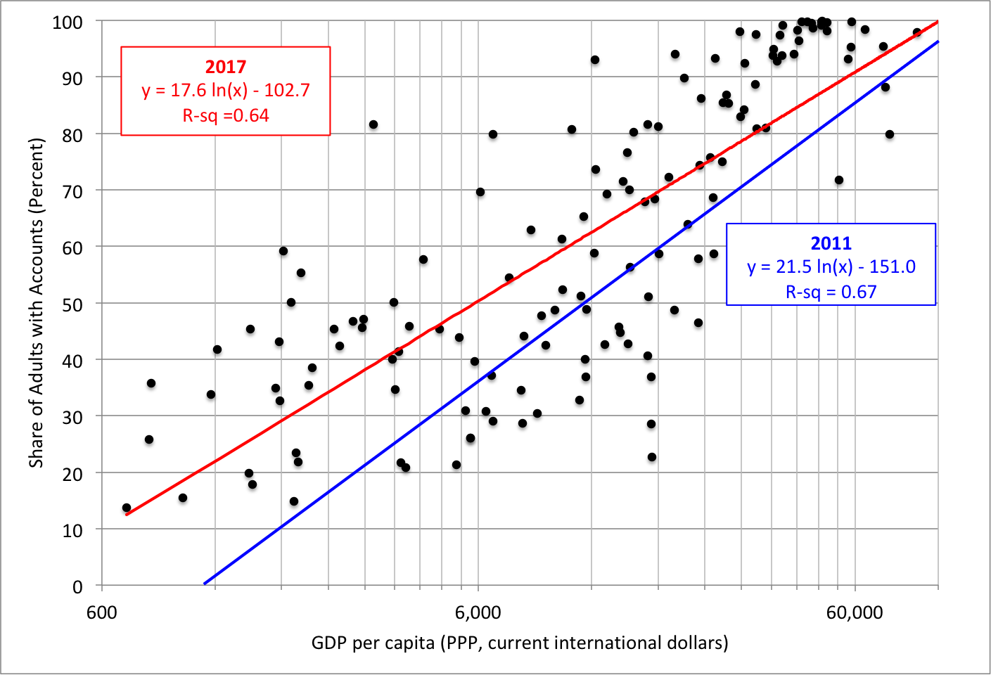 Notes: Financial access means having an account at a financial institution or a mobile phone payments account. An adult is at least 15 years old. The red line is the fit for the 2017 sample that includes 140 countries (black dots). The blue line is the fit for the 2011 data (not shown). The horizontal scale is logarithmic. Sources:  World Bank Findex  (2017),  World Bank development database , and authors' regressions.