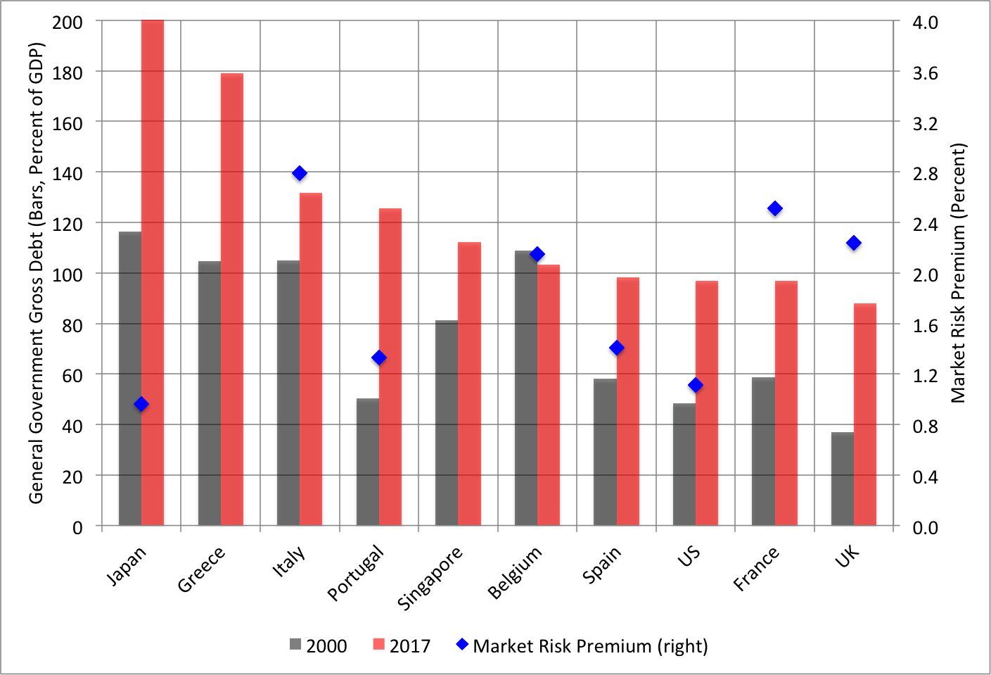 Note: The bars show BIS-reporting countries ranked by their 2017 debt ratios (left scale). The market risk premia (blue diamonds, right scale) are the average gap between the safe rate of return on government debt and the economic growth rate between 1980 and 2015. Sources: BIS  credit to the government sector  (nominal value) for government debt and  Jordà et al  (Tables 11 and 12) for the components of the market risk premia.
