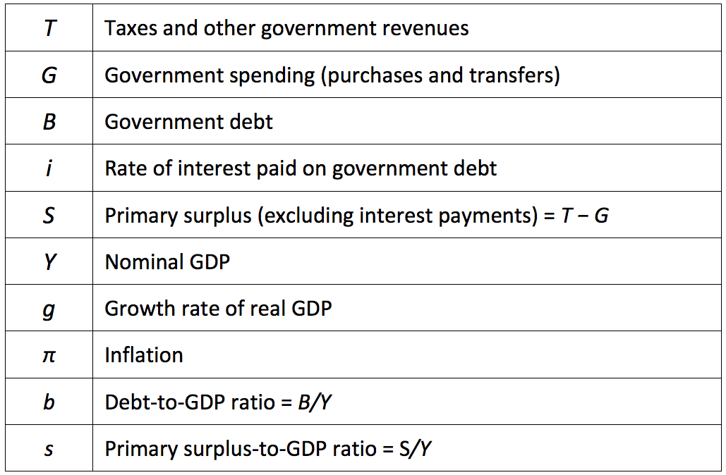 Debt Variables Table.png