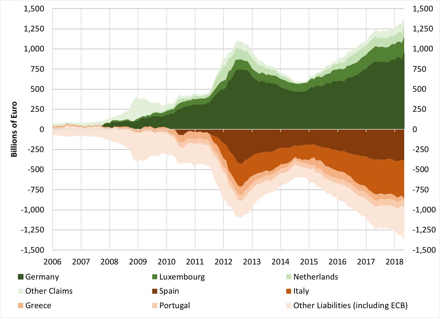 Source:  European Central Bank .
