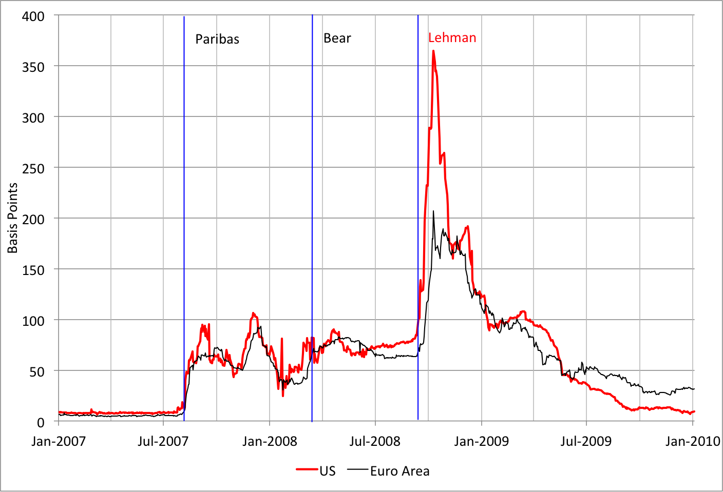 Note: The three vertical lines denote the BNP Paribas (August 9, 2007), Bear Stearns (March 14, 2008) and Lehman (September 15, 2008) events, respectively. Source: Bloomberg.