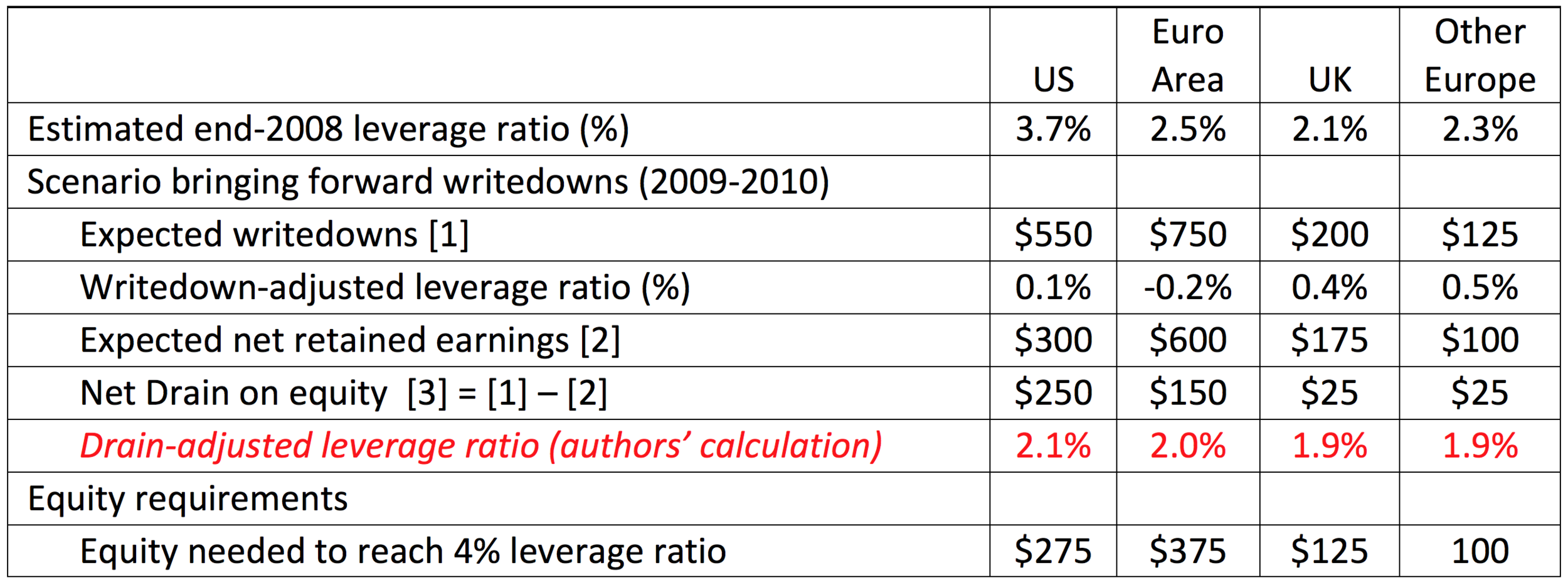 Source: IMF   Global Financial Stability Report  , April 2009, Table 1.4, page 36. Notes: The leverage ratio is the ratio of total common equity to total assets. The authors' calculation of the drain-adjusted leverage ratio is based on an interpolation using the IMF estimated change between the end-2008 leverage ratio and the writedown-adjusted leverage ratio as well as the reported expected writedowns and the net drain on equity.