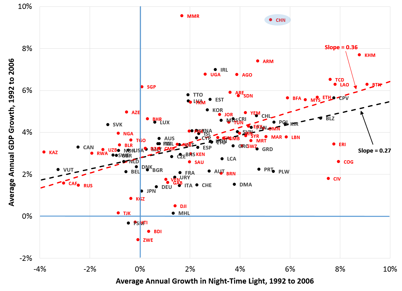 """Notes: Data are from Panel B of Figure 6 in  Henderson, Storeygard and Weil  and the  Freedom House . The difference between """"free"""" and """"not free"""" countries is based on the average of both the FWI political rights and civil liberties indices over the period 1992 to 2006; countries with an index level of greater than 4 are not free, and those with an index below 2 are free.) The dashed lines are constructed from the regression of GDP growth on the growth of light, and on the product of a dummy variable that takes on a value of 1 for the """"not free"""" countries and the growth of light. The estimates are based on the entire data set, including """"partially free"""" countries that are not shown in the plot. The intercept is restricted to be the same for all data."""