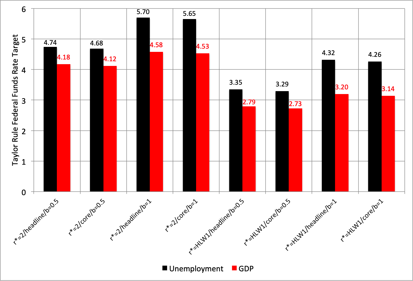 """Notes: HLW is the latest  Holston Laubach Williams one-sided estimate of    r*  . The black bars represent a modified Taylor rule based on the unemployment gap (using the CBO's latest estimate of  u* ), while the red bars are based on the output gap between current real GDP and the CBO estimate of potential GDP. Headline and core are measures of inflation based on the price index of personal consumption expenditures. A value of b=0.5 corresponds to the original Taylor rule, while b=1 reflects the """"balanced approach"""" that doubles the weight on resource utilization. Source: FRB Atlanta, Taylor rule utility."""