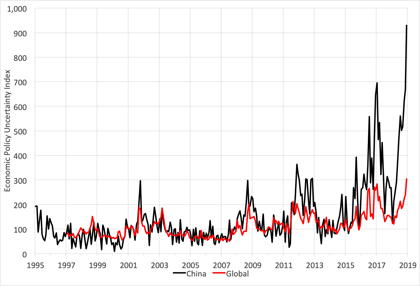 Notes: The China measure is indexed to 100 for the average from 1995 to 2011, while the global indicator is indexed to 100 for the average from 1997 to 2015. Source:  Economic Policy Uncertainty .