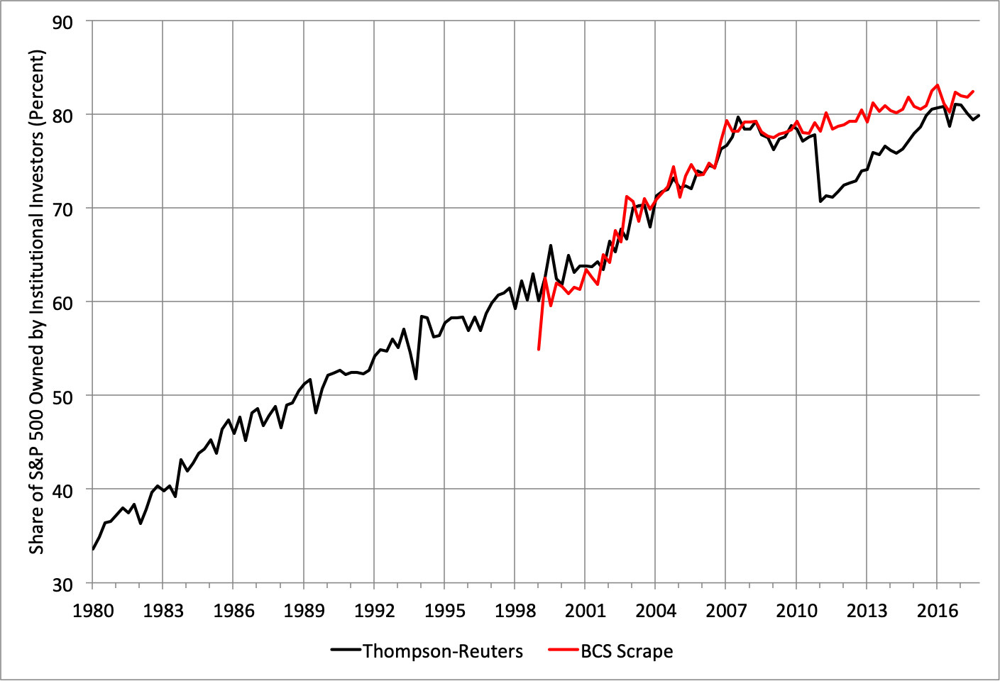 Note: According to BCS, their scraped measure seeks to address previously identified issues with the Thompson-Reuters data, including the plunge in 2011. Source: Figure 4, Backus Conlon Sinkinson,  Common Ownership in America: 1980-2017 .
