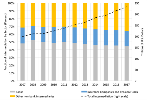 Improving resilience: banks and non-bank intermediaries
