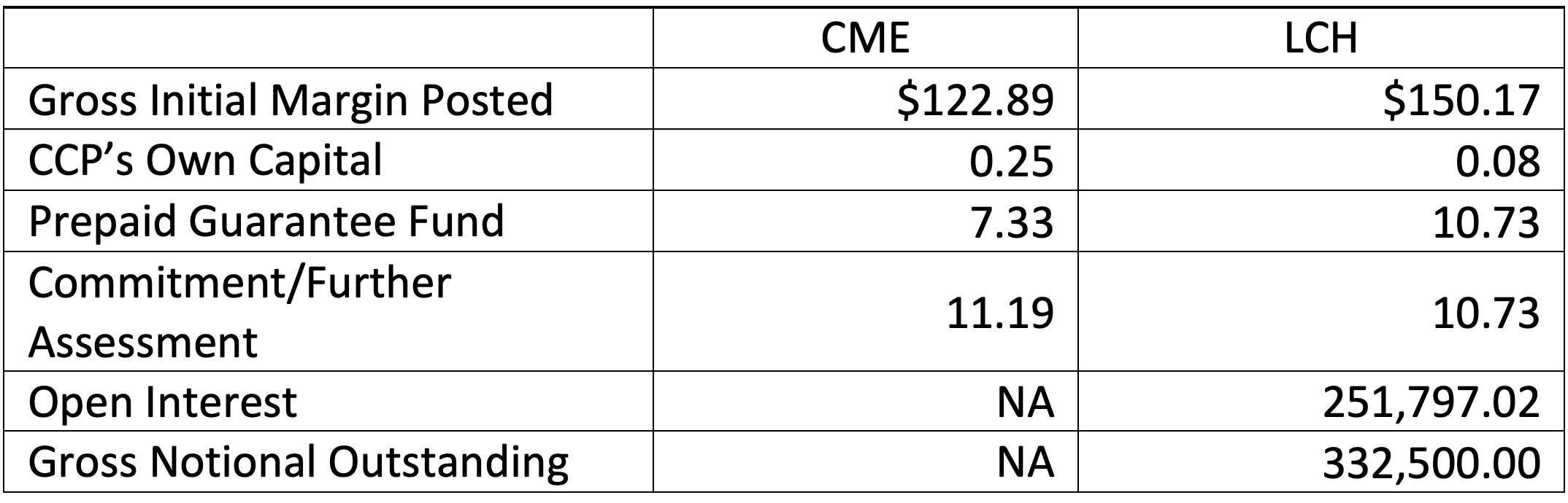 Source: Authors' calculations based on CPMI-IOSCO quarterly disclosures ( CME ,  LCH1  and  LCH2 ). Note that the CME does not disclose the total value of either open interest or gross notional amount outstanding.