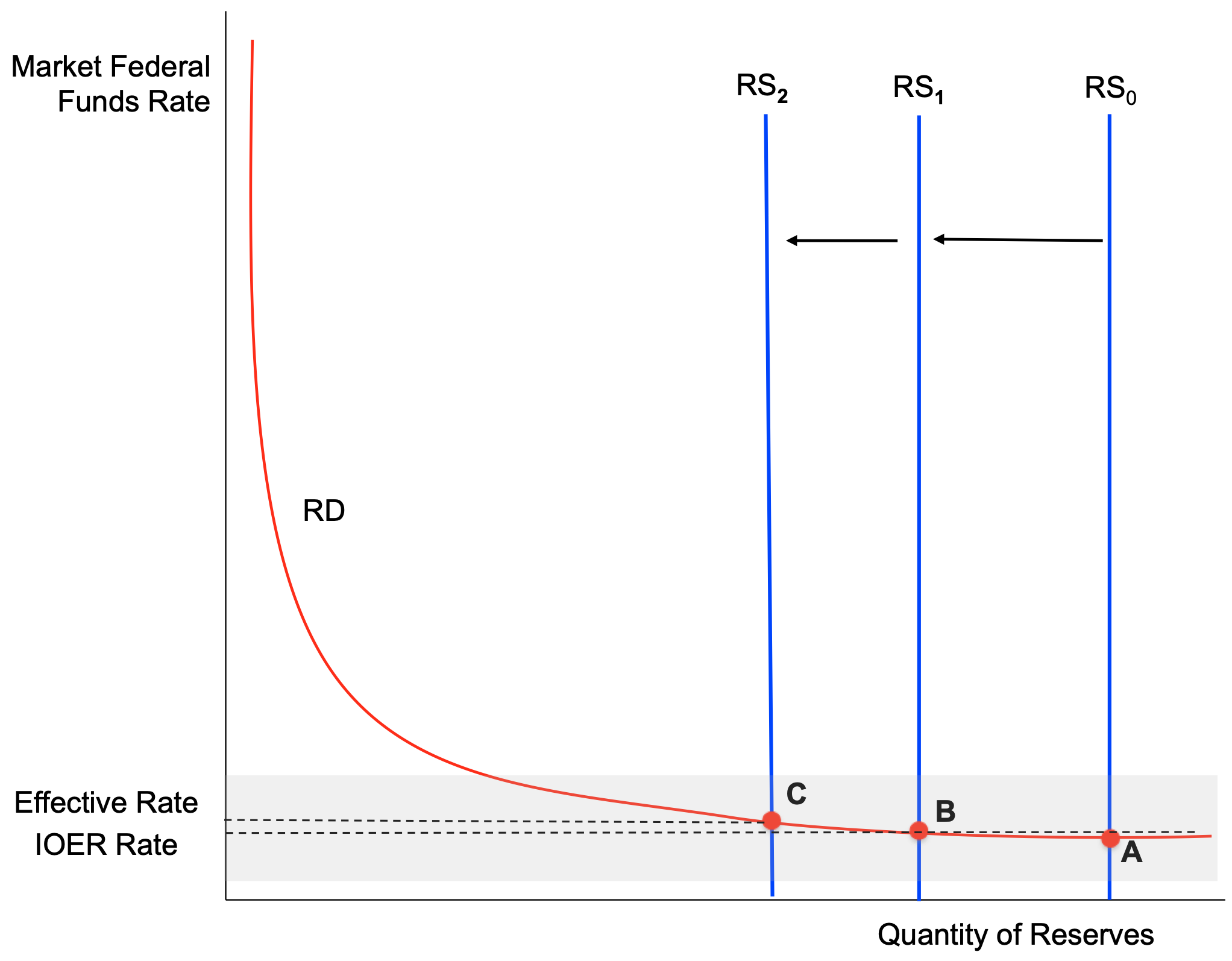 Notes: RD reserve demand. RS reserve supply. The shaded area in the figures denotes the federal funds rate target range.