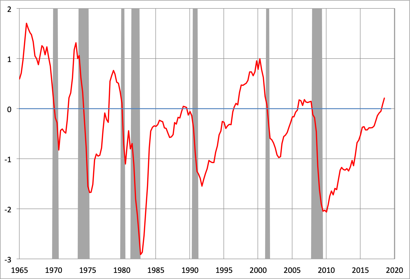 Note: Shaded areas denote recessions. Source:  CBO .