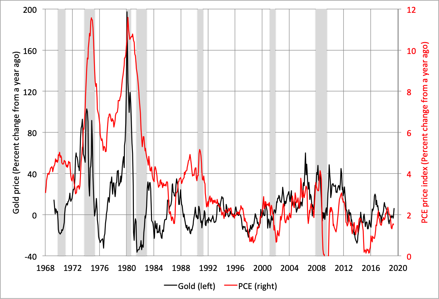 Note: Shaded areas denote recessions. Source: FRED.