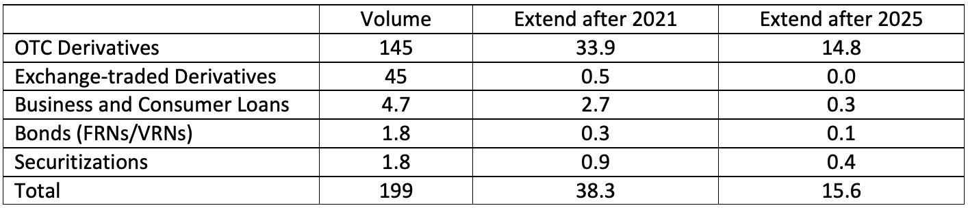 OTC over the counter. FRN floating-rate note. VRN variable-rate note.  Source: Based on Table 1, ARRC  Second Report , March 2018.