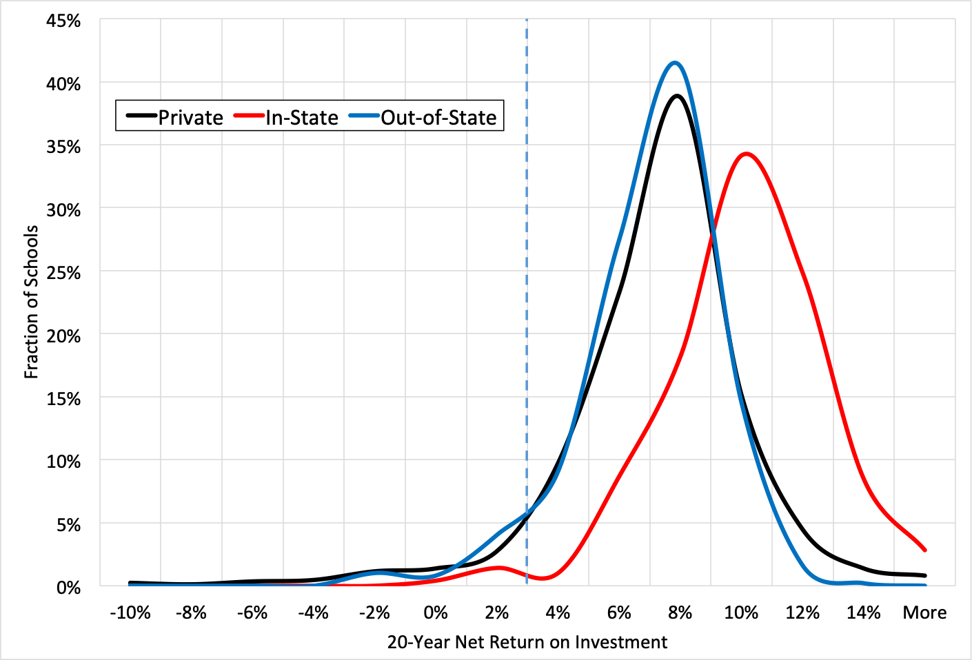 Source:  Payscale  and authors' calculations. The website data, which account for financial aid, are based on the educational cost and on the wage distribution across age cohorts all at time  t , so the reported return can be thought of as real, rather than nominal.