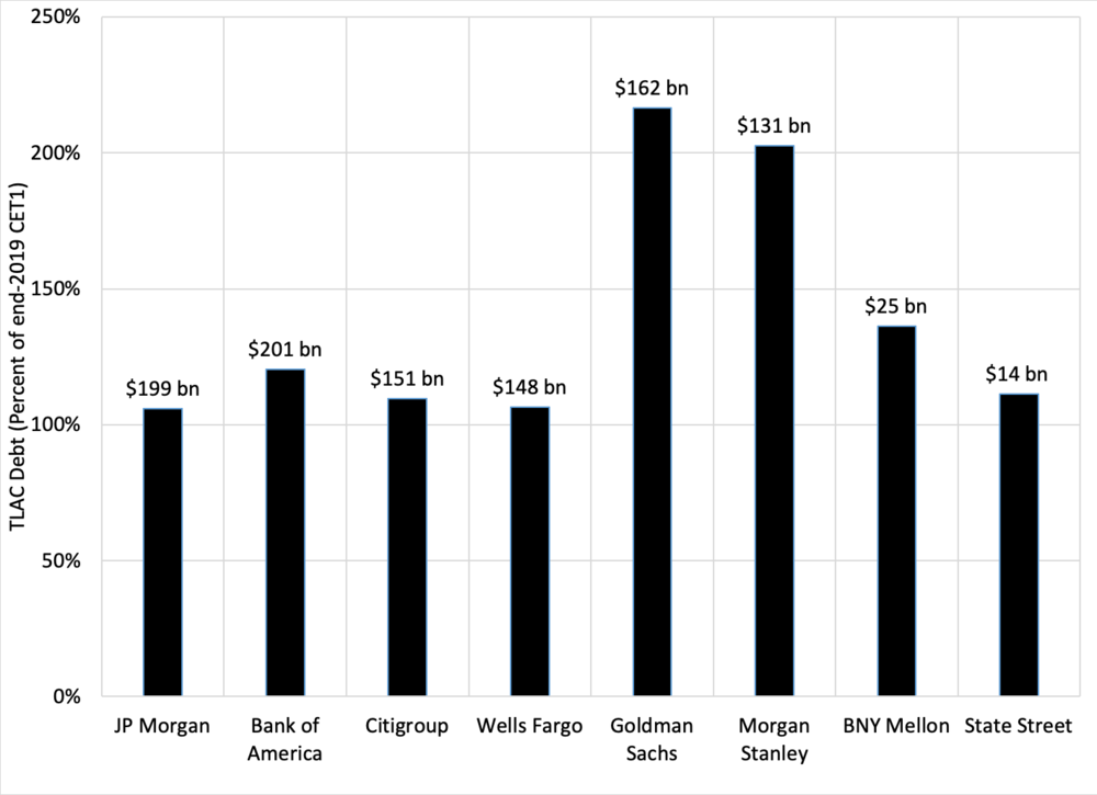 Note: Numbers above the bars are estimates of each bank's TLAC debt in billions of U.S. dollars. Banks are shown in order of their total exposure (the denominator of their Basel III leverage ratio). Source: Annual reports (SEC form 10K) of the various banks, and authors' calculations.