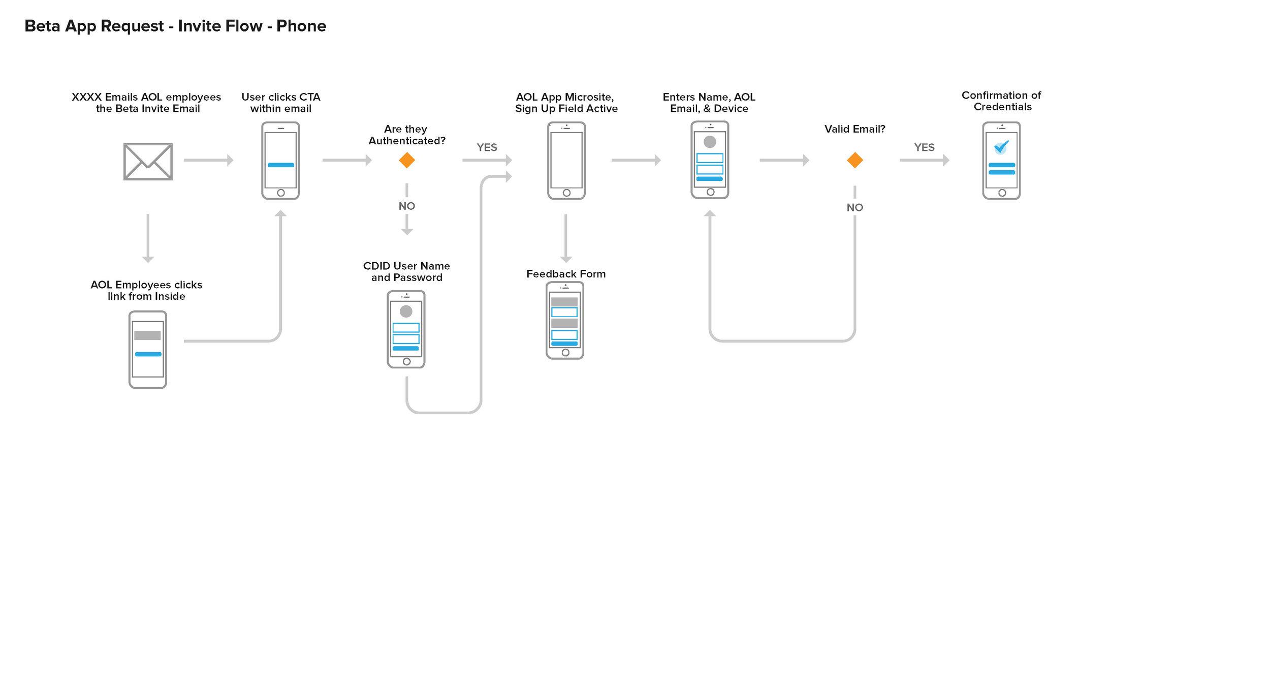 TestFlight User Flows_Page_1.jpg