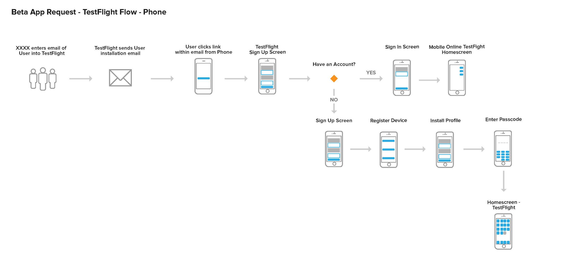 TestFlight User Flows_Page_3.jpg