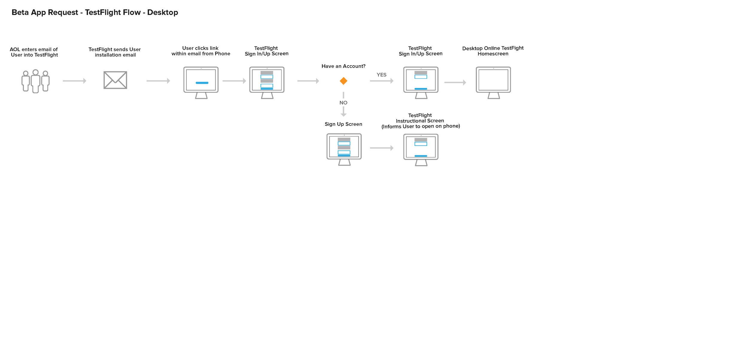 TestFlight User Flows_Page_4.jpg