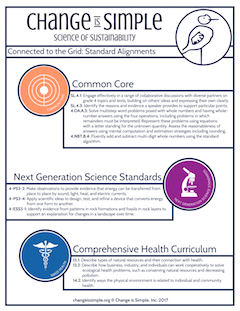 Curriculum alignments for the unit. Each is designed to your grade level.
