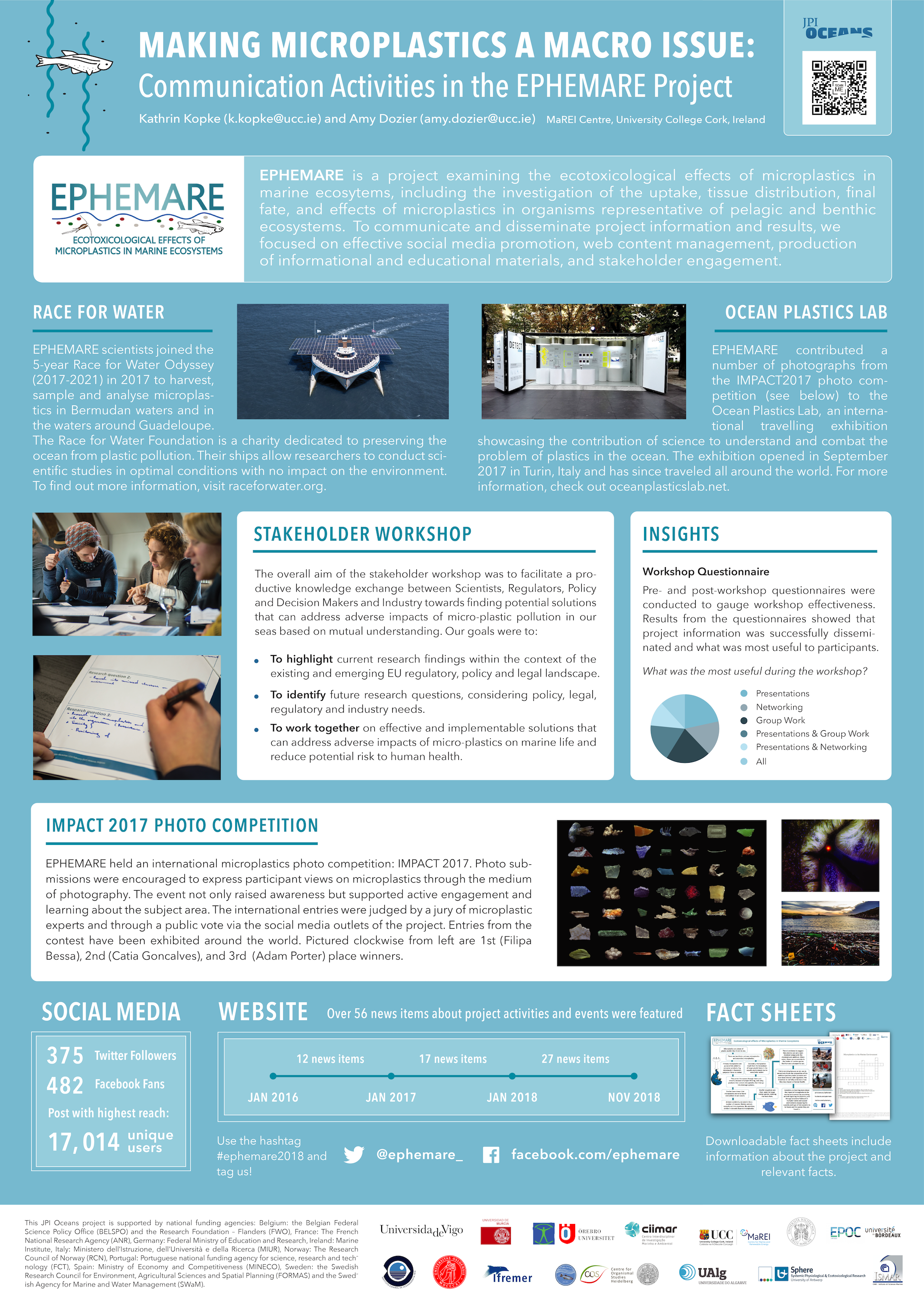 Ephemare Posterfor MICRO2018 - Poster for EPHEMARE, a JPI Oceans-funded research project exploring the ecotoxicological effects of microplastics in the marine environment. The poster was displayed at the MICRO2018 conference in Lanzarote, Canary Islands.
