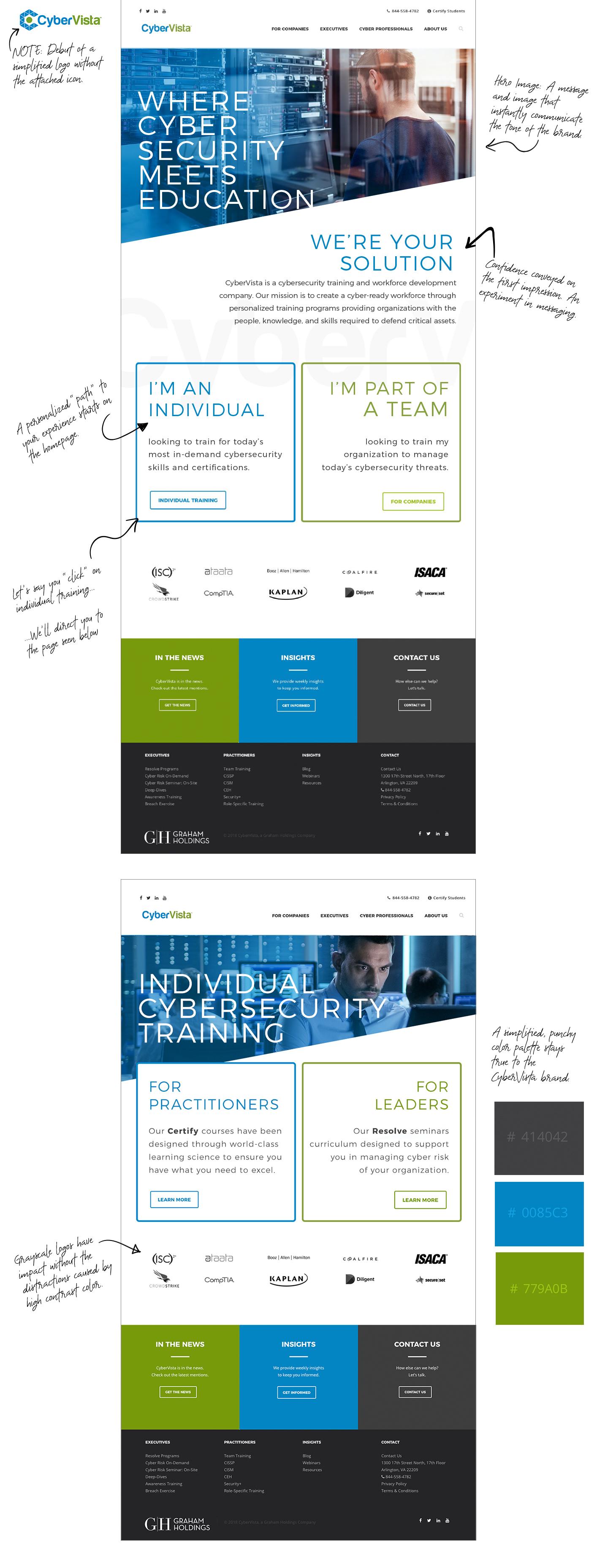 Website Experimental Design for Cybervista
