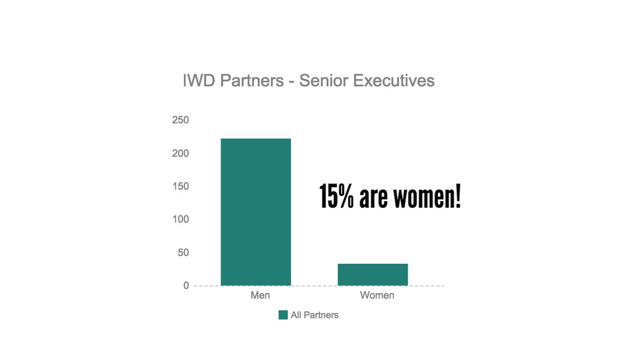 Just 15% of the executives amongst the www.InternationalWomensDay.com partners are women.