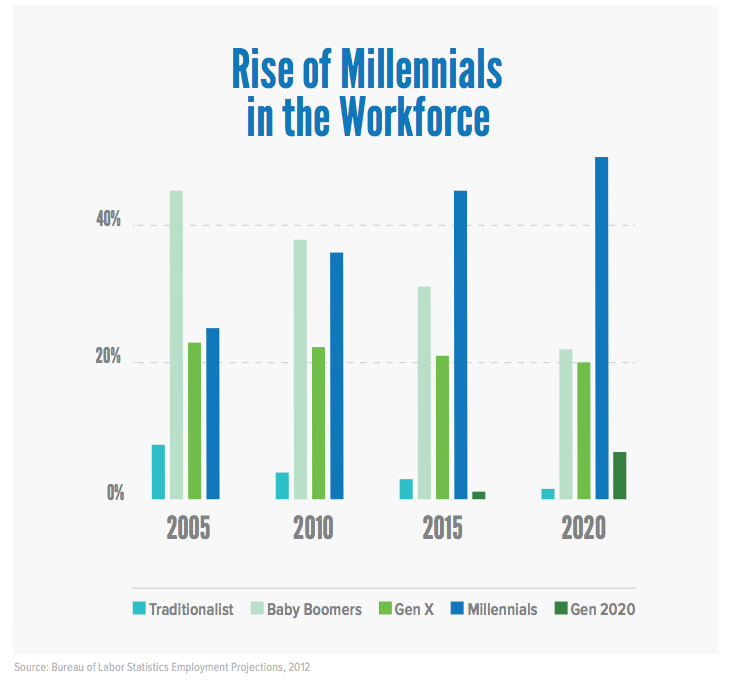 rise of millennials in workplace.png
