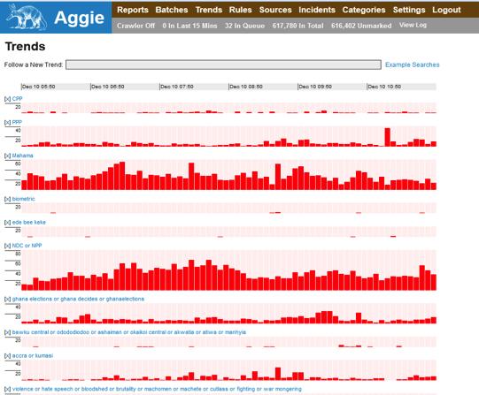 Aggie1.0 Trends Visualization