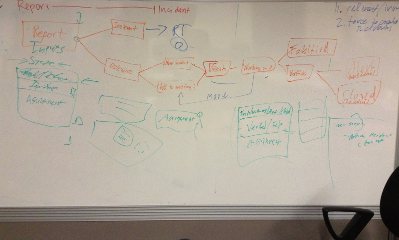 One level iteration of work flow model