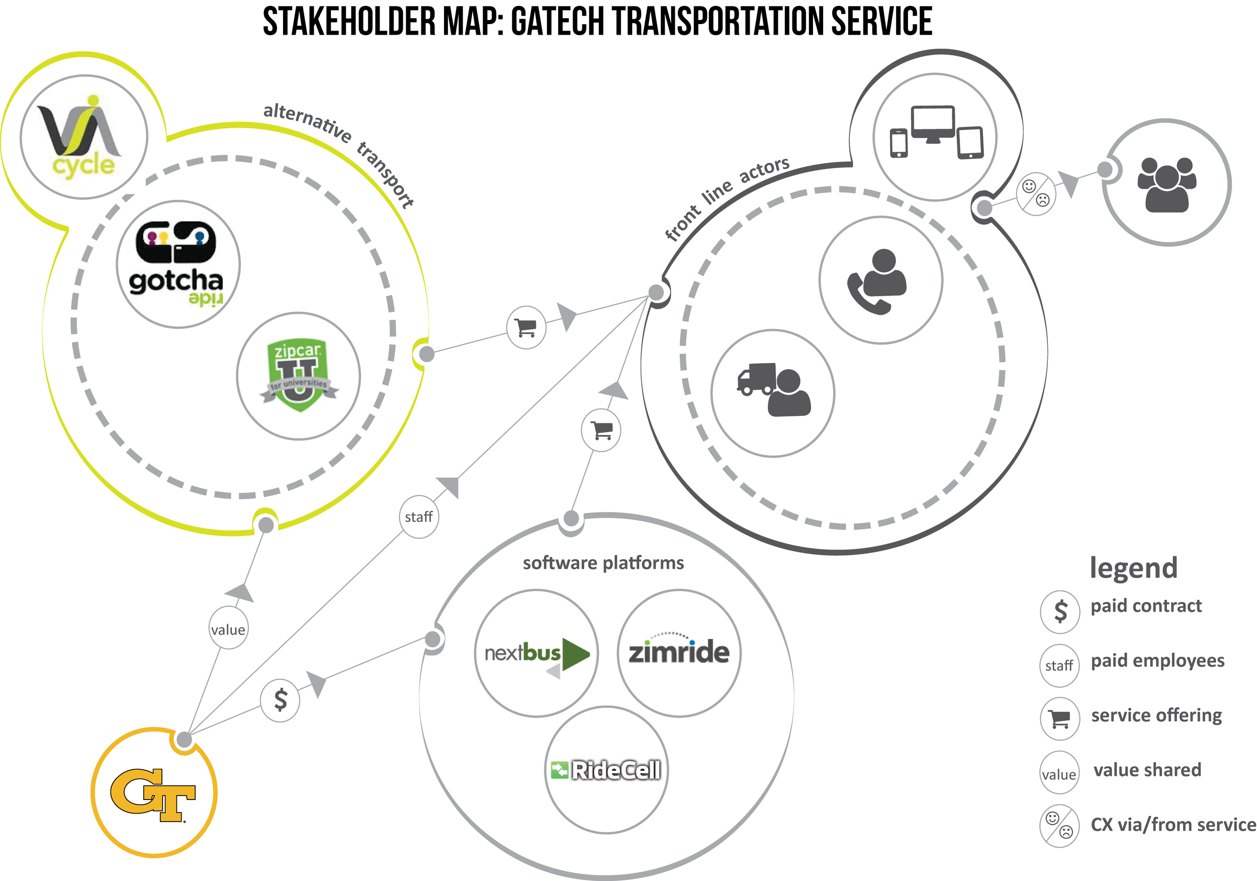 Complete Stakeholder Map