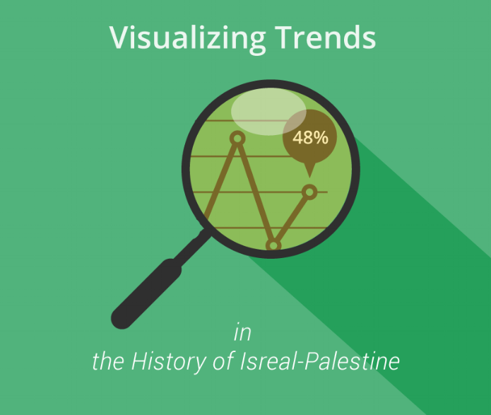 History of Israel - Palestine:  A visually interactive journey through the history of Israel - Palestine.