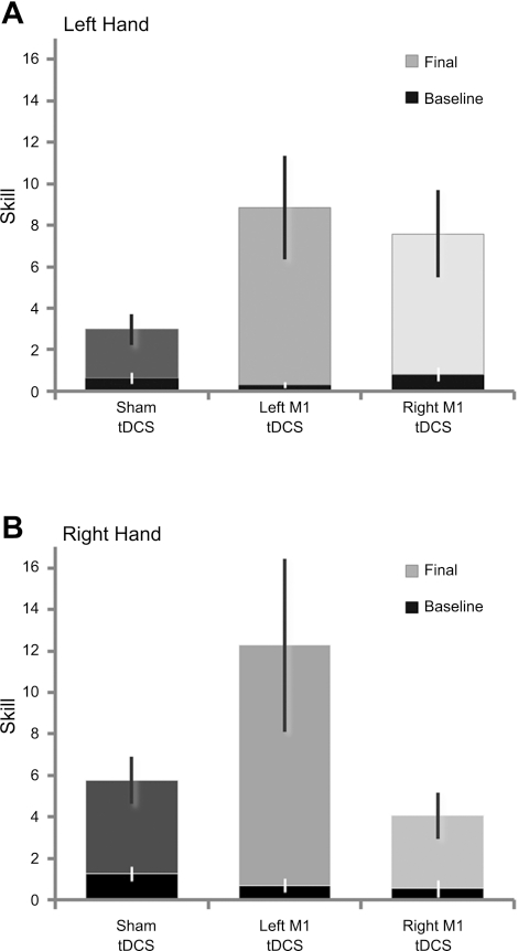 Results of left and right M1 brain stimulation during learning broken down by hand