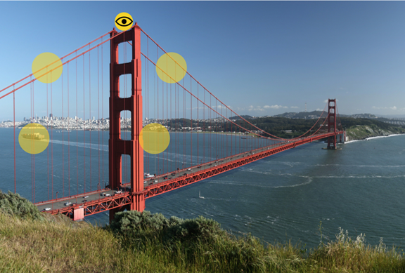 Figure 1 – RFs encode the visual scene.    When centering your eyes at a particular location, in this case the yellow point on top of the left tower, visual RFs encode the surrounding visual scene. Here only 4 RFs are illustrated as an example (depicted as transparent yellow circles).