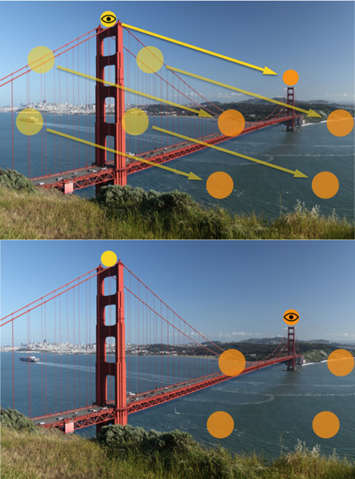 Figure 2 – Predictive remapping.  Top, eye fixation remains at the yellow point, but a saccade is being prepared to the orange point above the right tower. This illustrates the presaccadic period (~50ms before saccade execution). According to predictive remapping, RFs presaccadically shift (transparent yellow vectors) during this period following a trajectory that is equal to the saccade vector (opaque yellow vector). Bottom, after the RFs have shifted, the saccade is executed and the eyes move to the orange point.