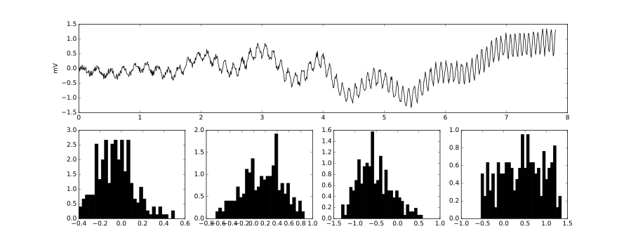 Figure 1: EEG is non-stationary  Top:  simulation of 8 seconds of EEG data. Multiple frequencies contribute to the raw signal to varying degrees, which change over time. Bottom: normalized histograms of the EEG over 2-second windows. The probability distribution of the signal changes over time. From left to right: 0-2 seconds, 2-4 seconds, 4-6 seconds, 6-8 seconds.