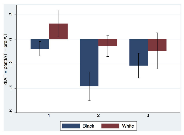 The difference between pre- and post-VR IAT scores - negative numbers indicate less bias after VR. After white women embodied black virtual bodies (blue bars), their IAT scores one week later were less biased against black people.