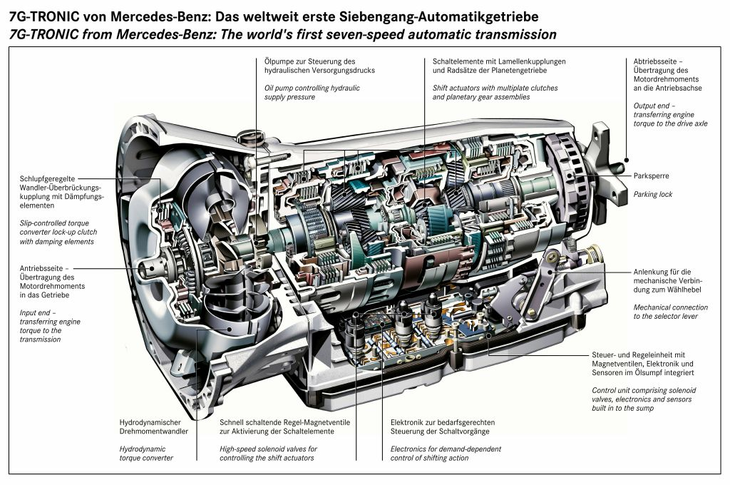 Mercedes 7-Gtronic Transmission  Rebuild Transmission's in Stock contact for Availebility