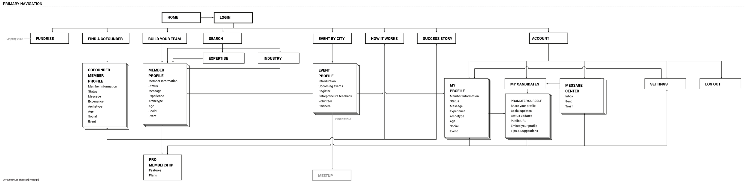 CoFoundersLab Site Map-05.png