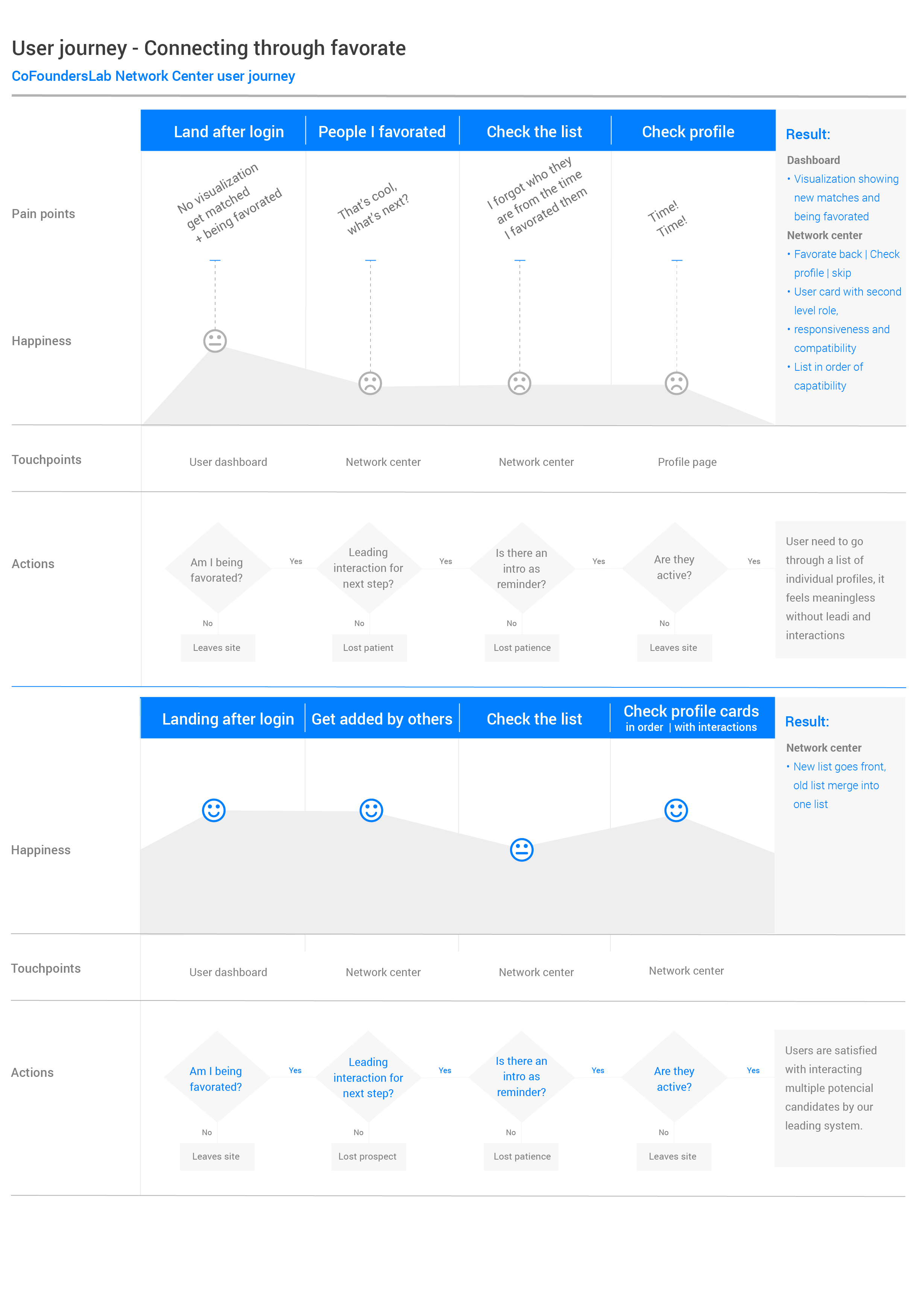 User journey-favorate.png