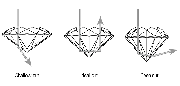 Image showing how light is reflected in a diamond. Picture from  stuller.com