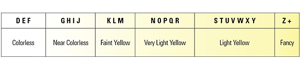 Color spectrum and corresponding grades. Image from  stuller.com .
