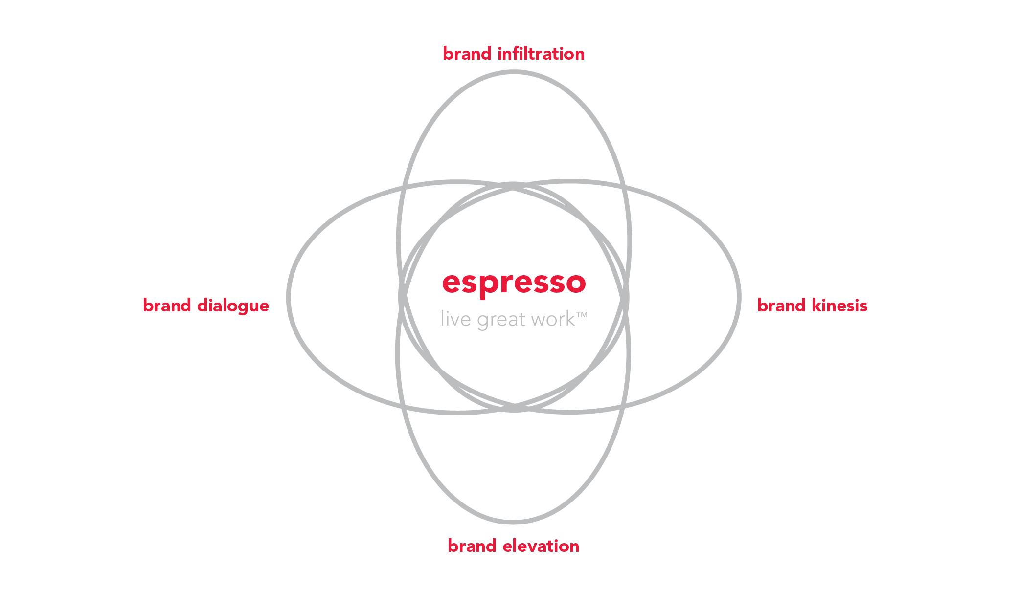 agency approach venn diagram