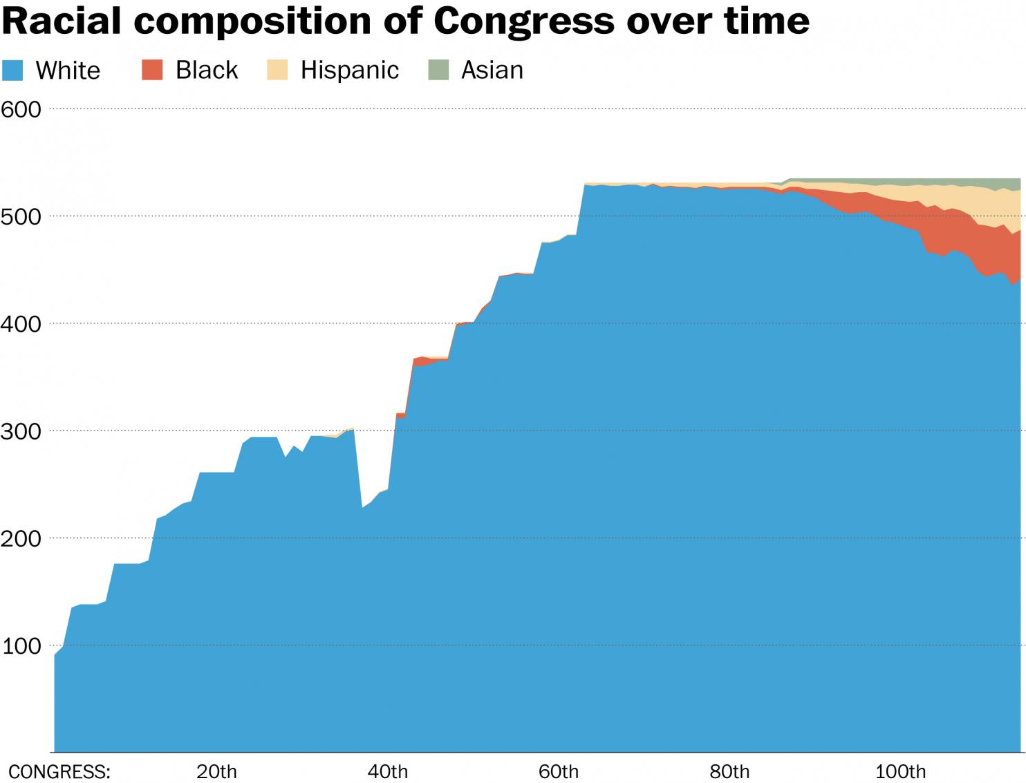 Progress? Source: Washington Post