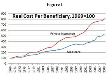 Cost Comparisons!
