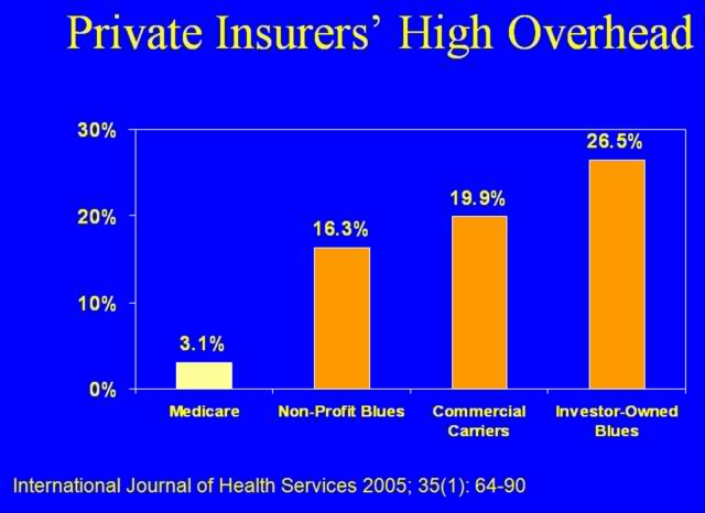 Overhead - Medicare, Non-profit Blues, Commercial Carriers, Investor-Owned Blues. One is very different from the rest.