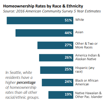 Homeownership by race.PNG