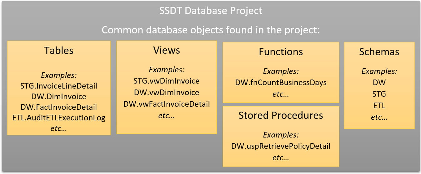 SQL Server DB — Blog — SQL Chick
